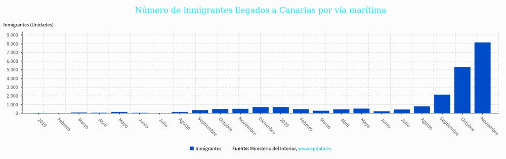 Flüchtlinge, die über See auf die Kanaren kommen. Quelle: Spanisches Innenministerium, epdata.es